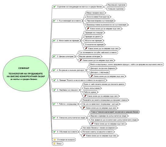 Майнд Карта на Семинар Технологии на продажбите на високо конкурентния пазар