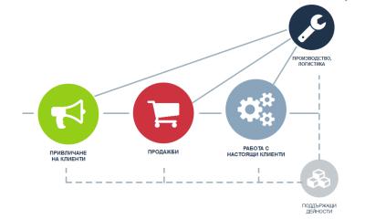 3+1 основни бизнес системи